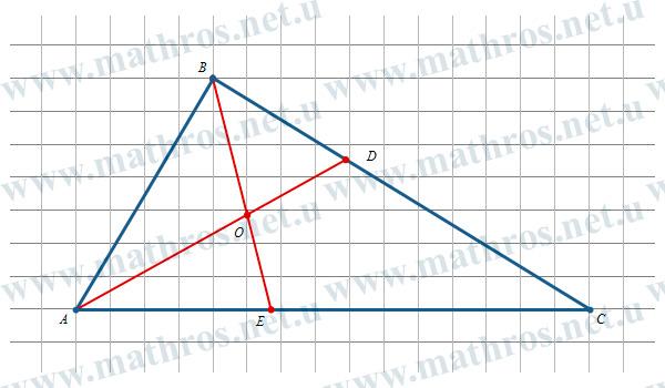 Бісектриси трикутника