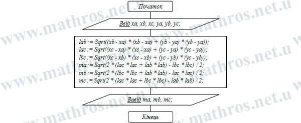 Довжина медіан трикутника блок-схема