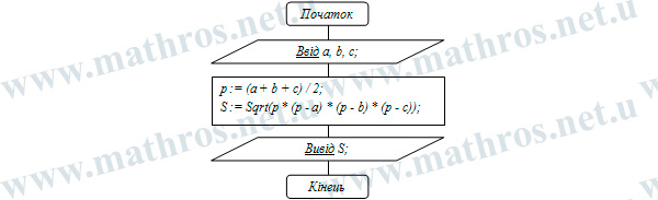 Як знайти площу трикутника блок-схема