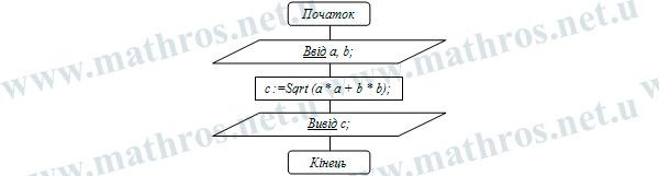 Телрема Піфагора блок-схема